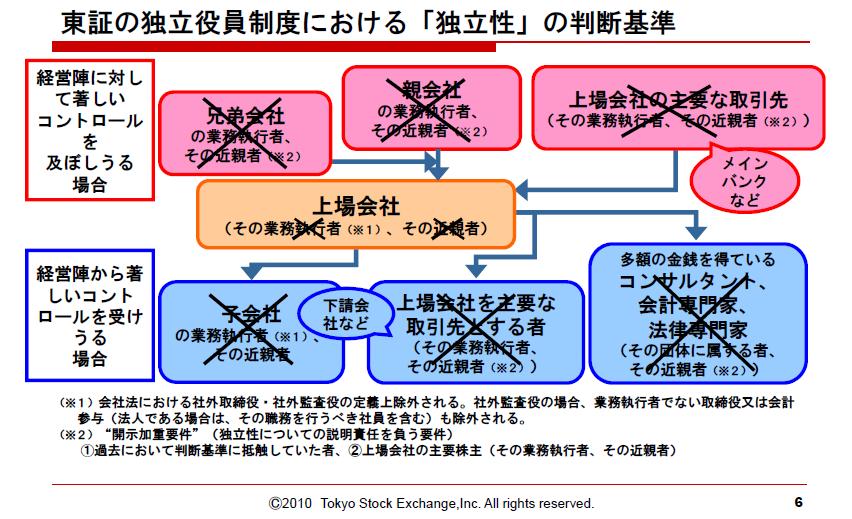 会社法改正(その5) : 会計放浪...
