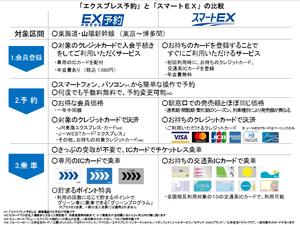 スマートEXとエクスプレス予約の違い