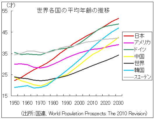 世界の平均年齢