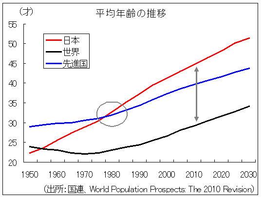 日本の平均年齢