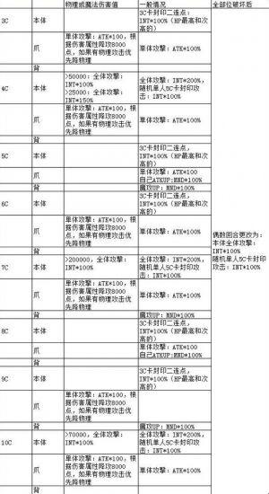 【乖離性ミリオンアーサー】春ウサ、(モドレorサカパシ)、(ガレスorエル)、ローエン、ヴェルヴィーユ