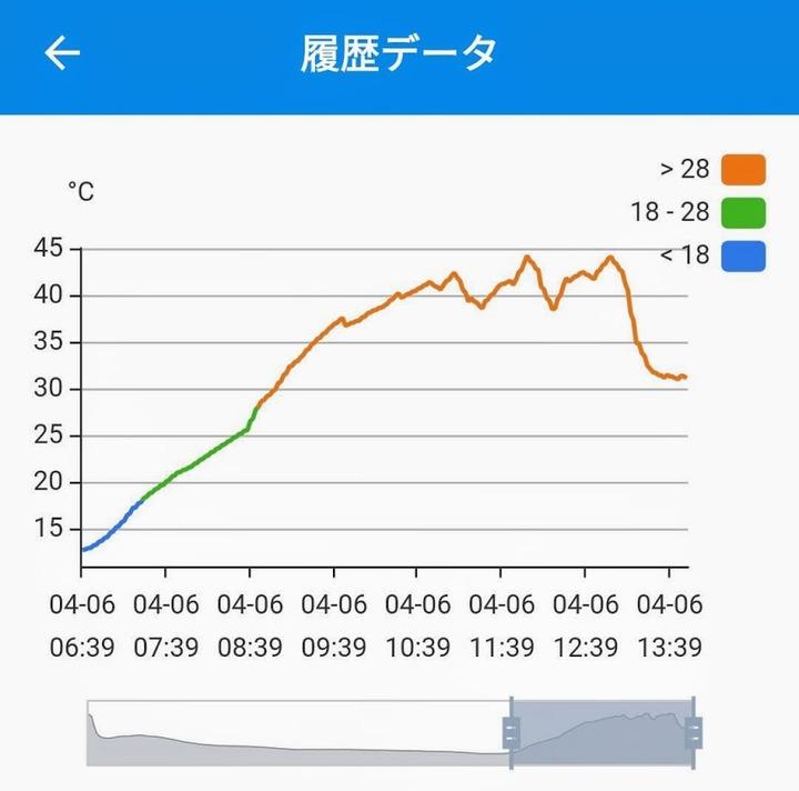 0406温度データ (1)