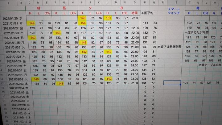 0203血圧結果表