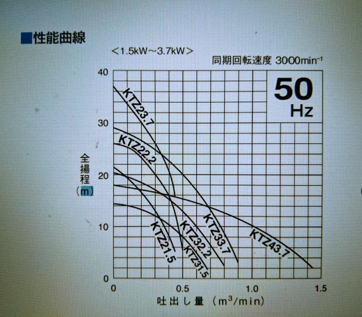 0423性能曲線