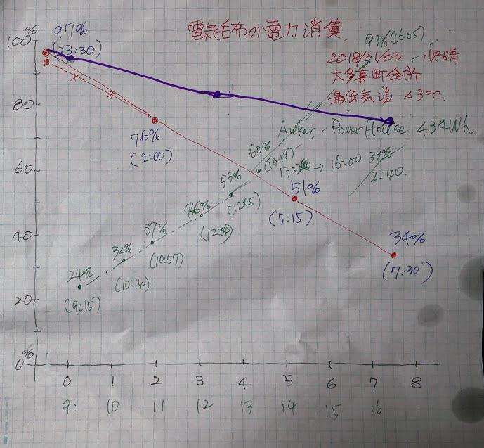 0105電気毛布の電力消費改善