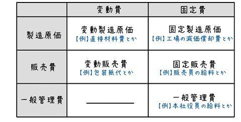 直接原価計算(変動費と固定費の違い)