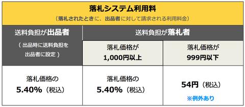 ブログ用 ヤフオクシステム利用料改定