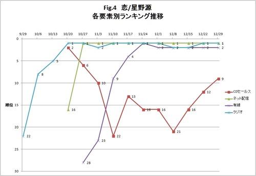 4-恋_星野源_各要素ランキング推移