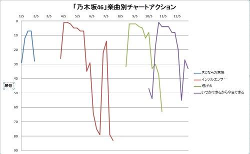 乃木坂46チャートアクション