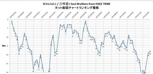 RYUSEI_配信ランキング推移