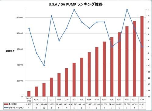 U.S.A_DA PUMP