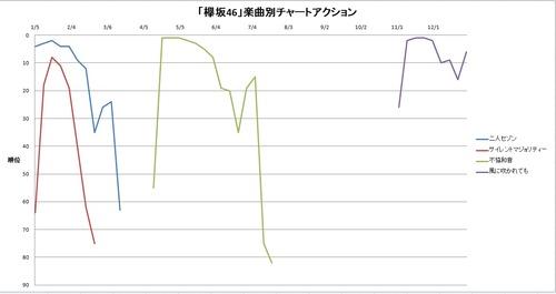 欅坂46チャートアクション
