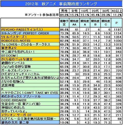 2012秋アニメ期待度ランキング
