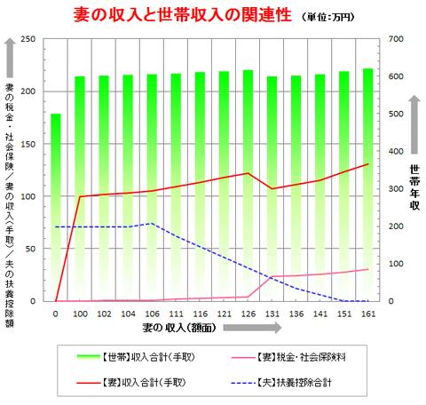扶養グラフ
