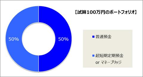 100万円ポートフォリオ