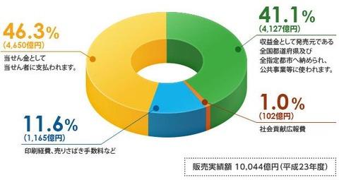 ■宝くじグラフ