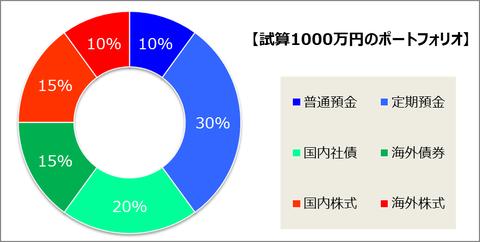 1000万円ポートフォリオ