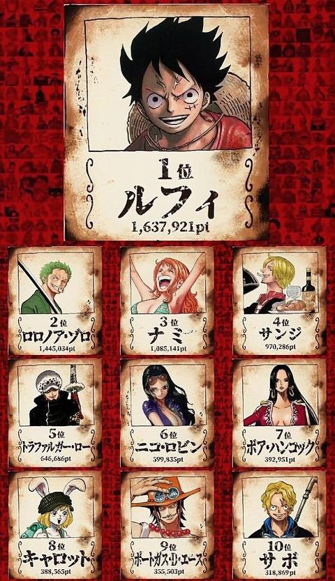 ワンピースの全世界対象キャラクター人気投票結果出る!ルフィ1位ゾロ2位ナミ3位サンジ4位