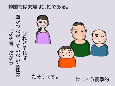 韓国では夫婦は別姓である。けれどそれは血がつながっていない女性は「よそ者だから」だそうです。けっこう衝撃的