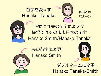 苗字を変えずにHanako Tanaka 私もこのパターン 正式には夫の苗字に変えて職場ではそのまま日本の苗字 Hanako Smith/Hanako Tanaka 夫の苗字に変更 Hanako Smith ダブルネームに変更 Hanako Tanaka-Smith