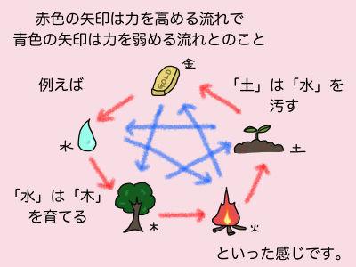 赤色の矢印は力を高める流れで青色の矢印は力を弱める流れのこと 例えば「土」は「水」を汚す 「水」は「木」を育てるといった感じです。