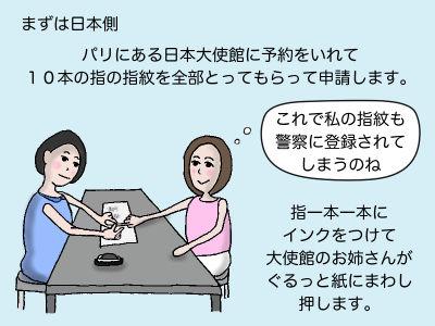 まず日本側 パリにある日本大使館に予約をいれて10本の指の指紋を全部とってもらって申請します。「これで私の指紋も警察に登録されてしまうのね」 指一本一本にインクをつけて大使館のお姉さんがぐるっと紙にまわし押します。