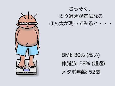 さっそく、太り過ぎが気になるぽん太が測ってみると、、、BMI:30%(高い) 体脂肪:28%(超過) メタボ年齢:52歳