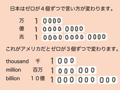 日本はゼロが4個ずつで言い方がかわります。万:1,0000 億:1,0000,0000 兆:1,0000,0000,0000 これがアメリカだとゼロが3個ずつで変わります。thousand 千 1,000 million 百万 1,000,000 billion 10億 1,000,000,000