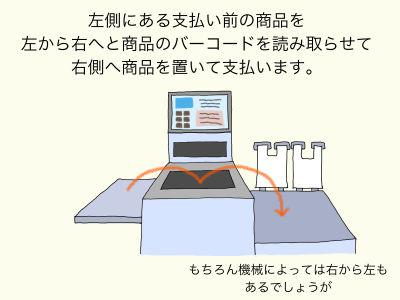 左側に支払い前の商品を置き左から右へと商品のバーコードを読み取らせて右側へ商品を置いて支払います。もちろん機械によっては右から左もあるでしょうが