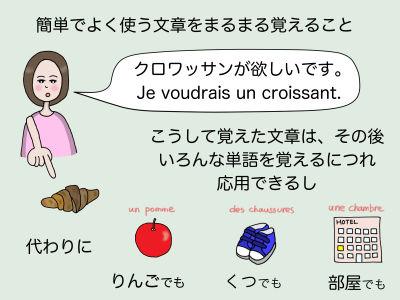 簡単でよく使う文章をまるまる覚えること。クロワッサンが欲しいです。Je voudrais un croissant. こうして覚えた文章はその後、いろんな単語を覚えるにつれ応用できるし 代わりにりんごでも、くつでも、部屋でも