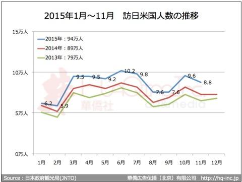 2015年1月〜11月訪日米国人数推移