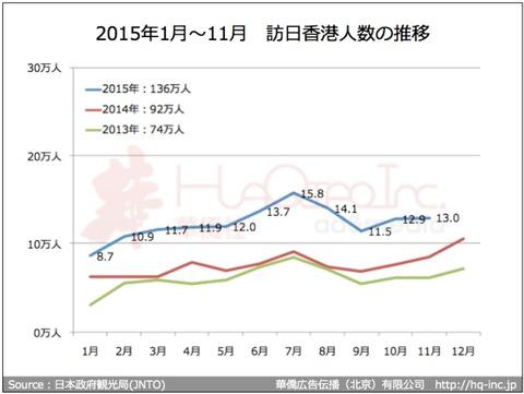 2015年1月〜11月訪日香港人数推移
