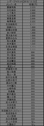 【乃木坂46】生写真相場で賀喜遥香ちゃんが4期ナンバーワンに!乃木坂全体でも5番目の模様