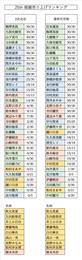 【乃木坂46】25th以降の人気ランキングがこちら