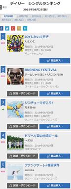 乃木坂46さん、3週間前に発売したシングルをなぜか1万枚近く売り上げてしまうwwwww