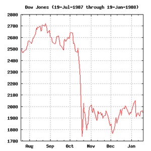 Black_Monday_Dow_Jones