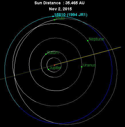 1994_JR1_orbit_2015
