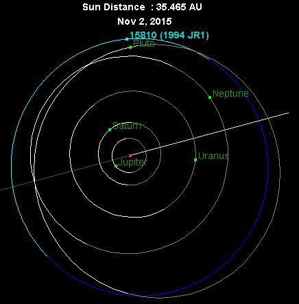 1994_JR1_orbit_2015