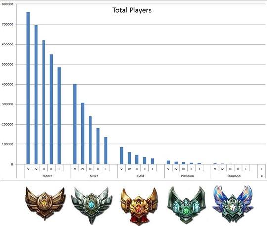 Divison-chart-statistics-ELO-hell