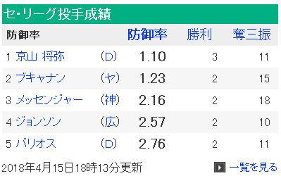 セリーグ防御率TOP5の1位に京山、5位にバリオスが!