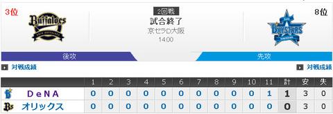 【珍報】昨日の横浜vsオリックス 歴史的な貧打戦だった