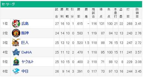 横浜が巨人と1ゲーム差の事実