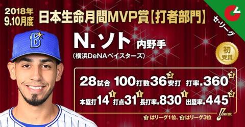 DeNAソト、月間MVP受賞!