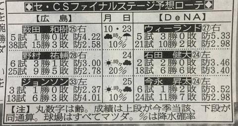 DeNAローテ再編 ウィーランド→石田→今永