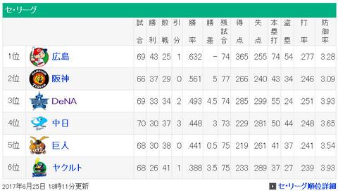 横浜DeNAベイスターズなんだかんだ4位と3ゲーム差を付ける