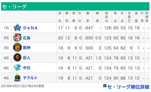 (*^◯^*)横浜DeNAベイスターズ首位返り咲き(*^◯^*)