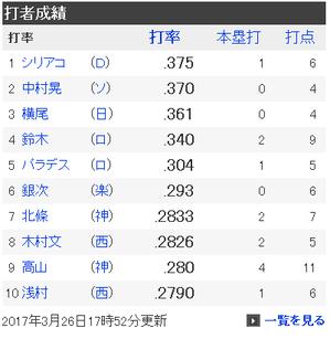 【朗報】DeNAシリアコ、オープン戦首位打者