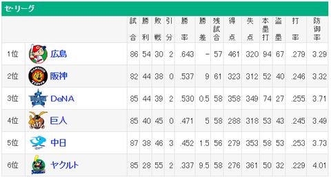 横浜阪神と0.5ゲーム差wwwww