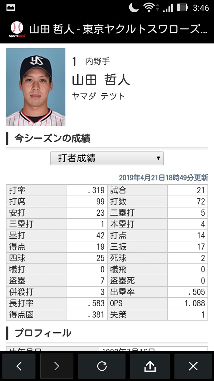山田哲人 被死球2(リーグ2位)青木宣親 被死球2(リーグ2位タイ)
