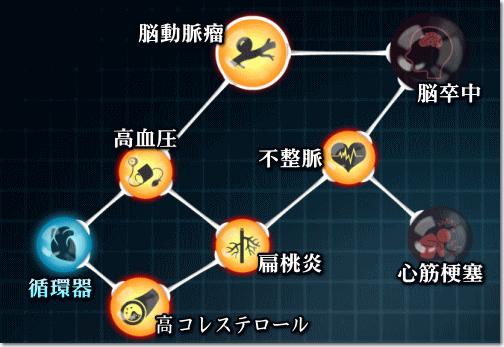 bioinc_circulatory